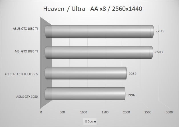 http://techgaming.nl/image_uploads/reviews/MSI-1080-Ti/heaven2560.png