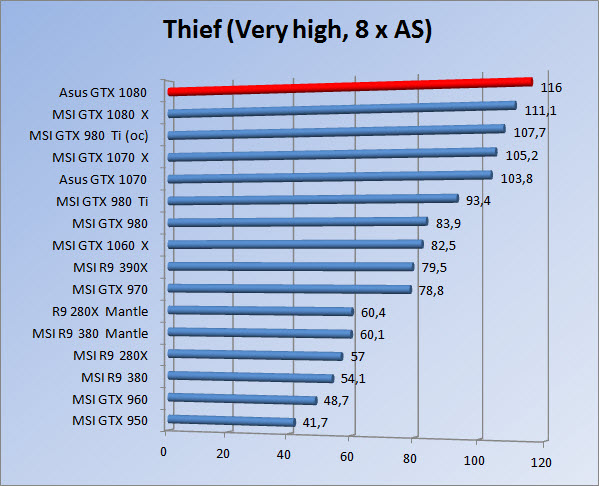 http://www.tgoossens.nl/reviews/Asus/GTX_1080/Graphs/1080/thief8.jpg