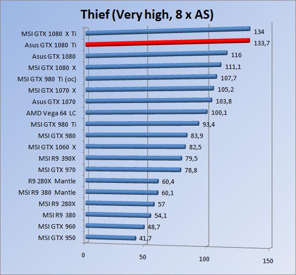 http://www.tgoossens.nl/reviews/Asus/GTX_1080_Ti/Graphs/1080/thief8.jpg