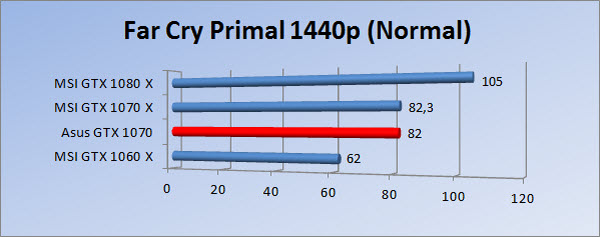 http://www.tgoossens.nl/reviews/Asus/GTX_1070/Graphs/1440/fcpn.jpg