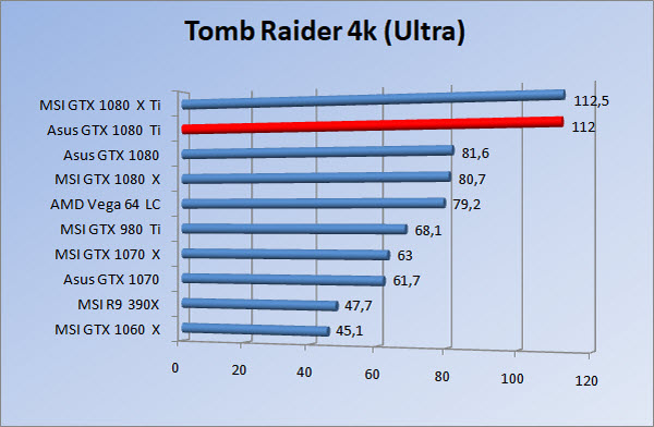 http://www.tgoossens.nl/reviews/Asus/GTX_1080_Ti/Graphs/2160/tr_ultra.jpg