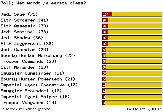 http://poll.dezeserver.nl/results.cgi?pid=373833&layout=2&sort=prc