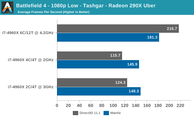 http://images.anandtech.com/graphs/graph7728/61060.png