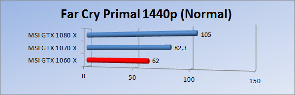 http://www.tgoossens.nl/reviews/MSI/GTX1060_Gaming_X/Graphs/1440/fcpn.jpg