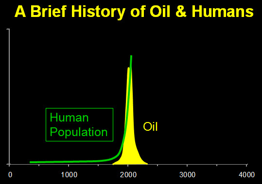http://media.peakprosperity.com/images/A-brief-history-oi-humans.jpg