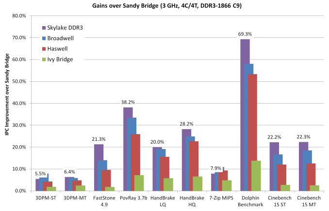 http://images.anandtech.com/doci/9483/01%20-%20Gains%20over%20Sandy_575px.png