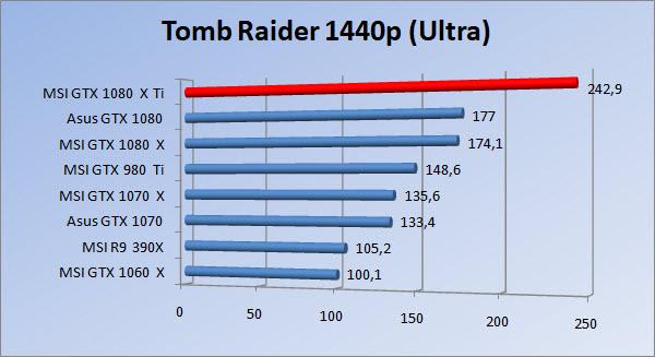 http://www.tgoossens.nl/reviews/MSI/GTX1080Ti_Gaming_X/Graphs/1440/tr_ultra1.jpg