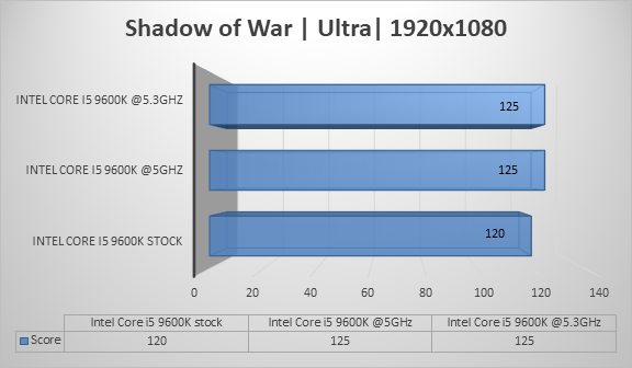 http://techgaming.nl/image_uploads/reviews/Intel-Core-i5-9600k/war1920.png