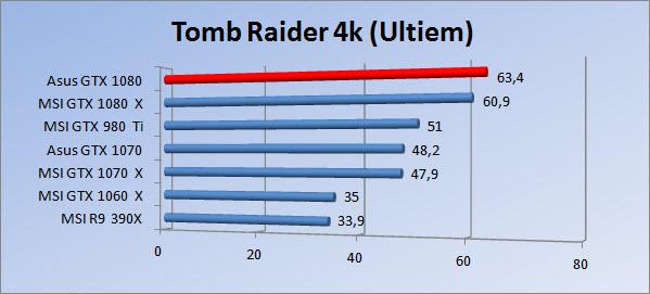 http://www.tgoossens.nl/reviews/Asus/GTX_1080/Graphs/2160/tr_ultiem.jpg