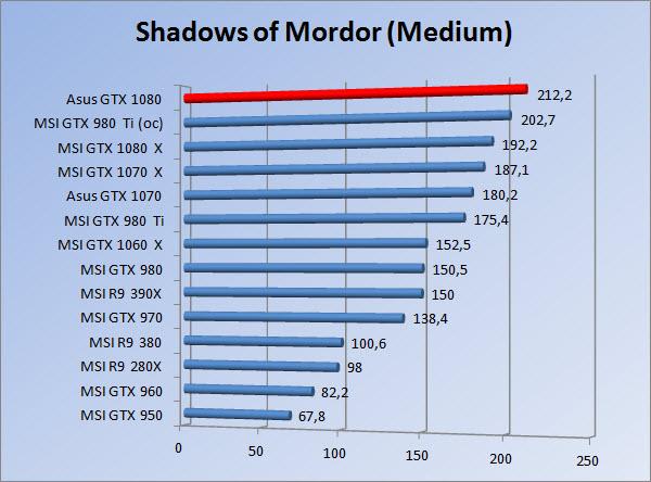 http://www.tgoossens.nl/reviews/Asus/GTX_1080/Graphs/1080/somm.jpg