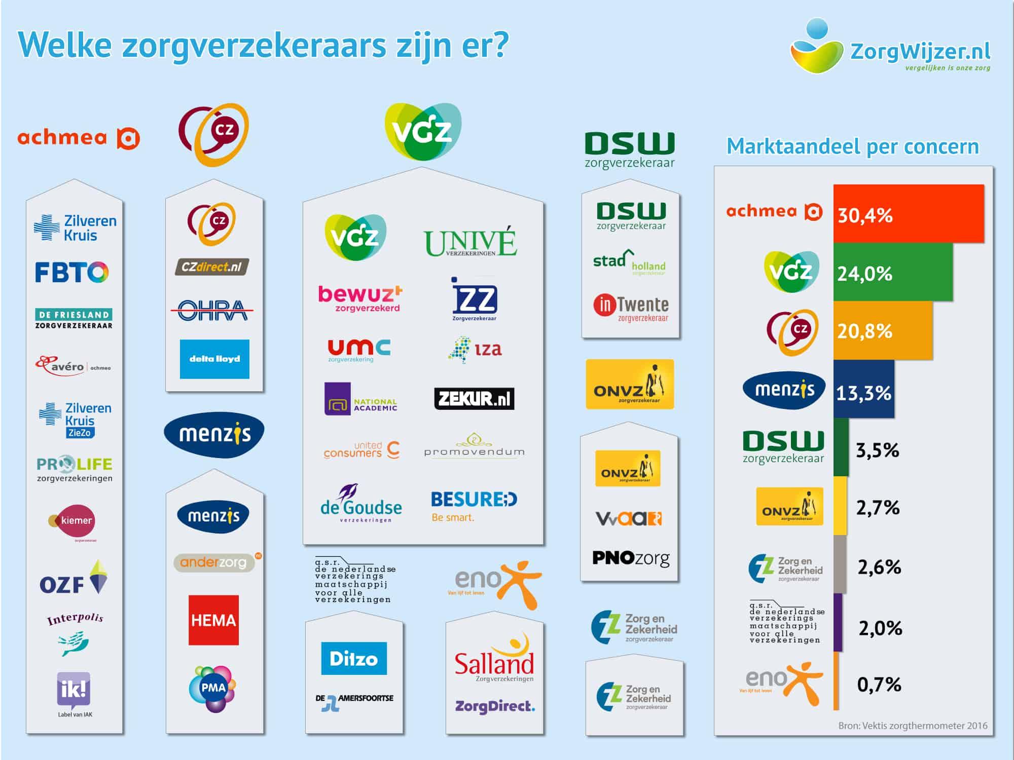 http://www.zorgwijzer.nl/wp-content/uploads/2017-infographic-alle-zorgverzekeraars.jpg