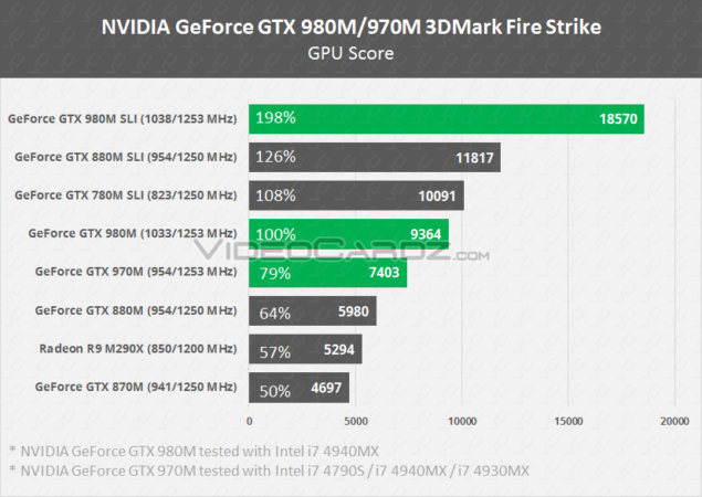http://cdn.wccftech.com/wp-content/uploads/2014/09/NVIDIA-GeForce-GTX-980M-and-GeForce-GTX-970M-3DMark-Firestrike-Performance-635x450.png
