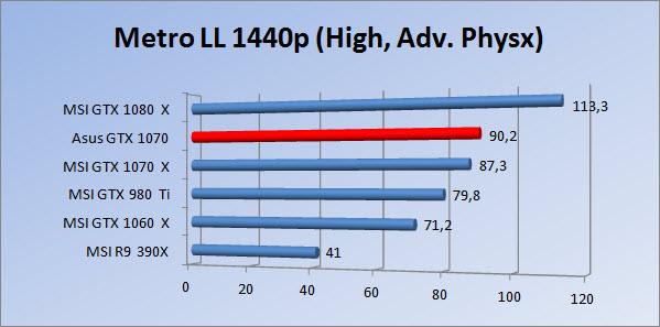 http://www.tgoossens.nl/reviews/Asus/GTX_1070/Graphs/1440/mllhap_1.jpg