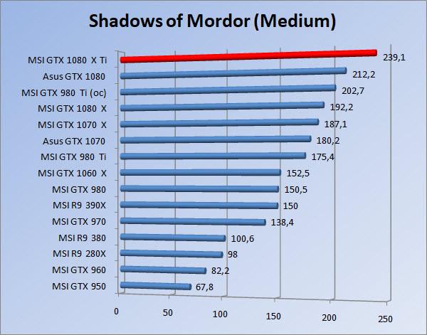 http://www.tgoossens.nl/reviews/MSI/GTX1080Ti_Gaming_X/Graphs/1080/somm.jpg