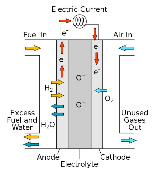 http://4.bp.blogspot.com/-hGGOgpR8oFg/TdHB_-qi-9I/AAAAAAAAAjc/3qNB5aKib8E/s1600/Scheme+of+a+solid-oxide+fuel+cell.png