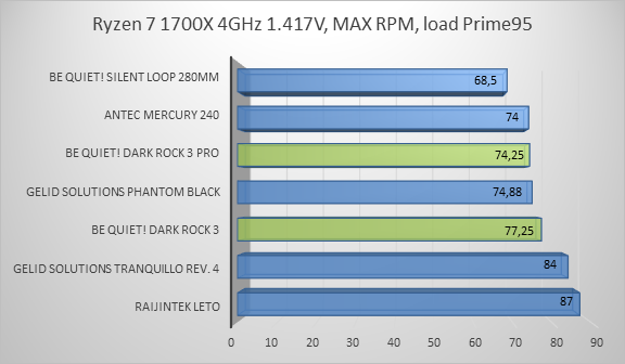 http://techgaming.nl/image_uploads/reviews/bequiet-dark-rock-3/ryzen5.png