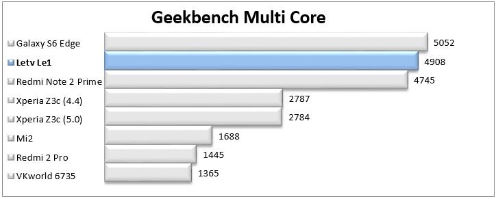 http://www.kiswum.com/wp-content/uploads/Letv_Le1/Geekbench_Multi.png