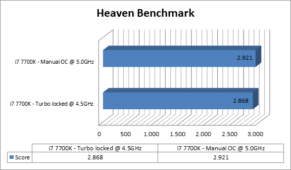 http://techgaming.nl/image_uploads/reviews/MSI-Z270-Sli-Plus/heaven.png