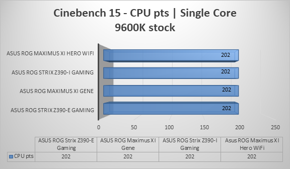 http://techgaming.nl/image_uploads/reviews/Asus-ROG-Strix-Z390-I-Gaming/cine15single.png