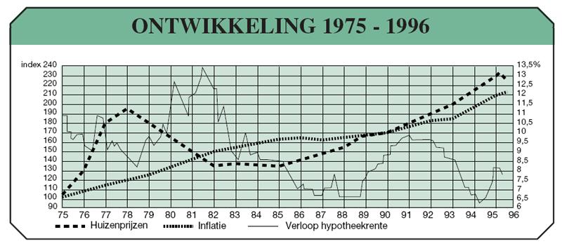 http://www.huizenmarkt-zeepbel.nl/images/ontwikkeling-huizenprijzen-1975-1996-big.png