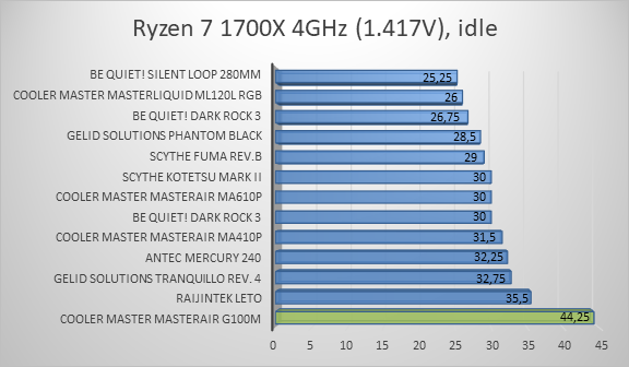http://techgaming.nl/image_uploads/reviews/CM-G100M/ryzen2.png