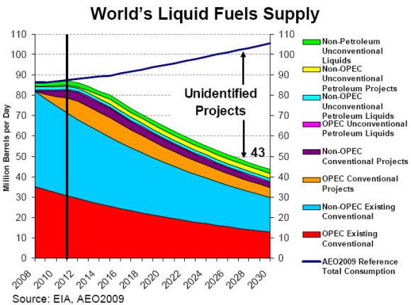 http://media.peakprosperity.com/images/OIL-Sweetnam-Graph-2013-580x.jpg