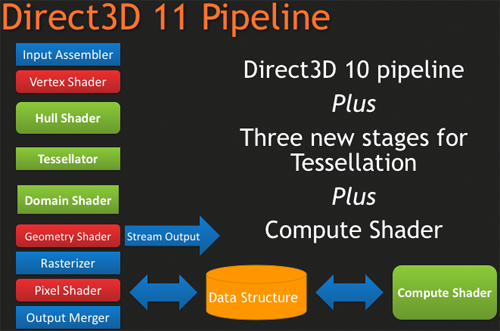 http://images.anandtech.com/reviews/video/dx11/dx11pipeline.png