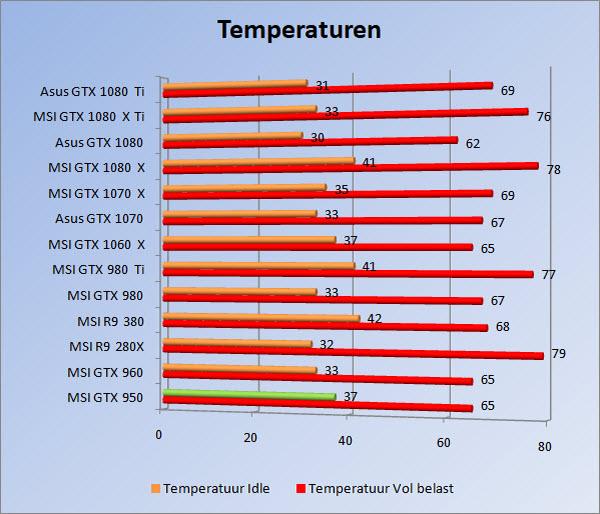 http://www.tgoossens.nl/reviews/Asus/GTX_1080_Ti/Graphs/1080/temps.jpg