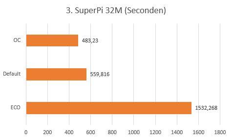 http://www.nl0dutchman.tv/reviews/gigabyte-x99-ultragaming/3.%20SuperPi%2032M.JPG