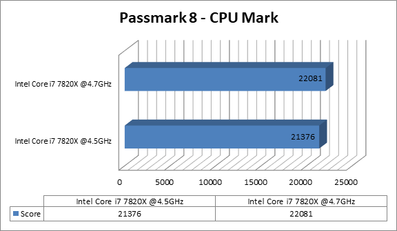 http://techgaming.nl/image_uploads/reviews/Asus-ROG-X299-Strix/cpumark.png