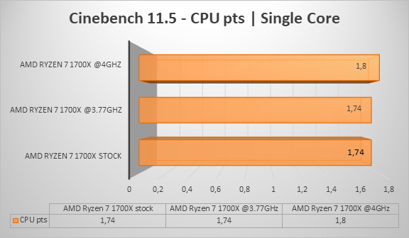 http://techgaming.nl/image_uploads/reviews/AMD-Ryzen-1700X/cine11single.png