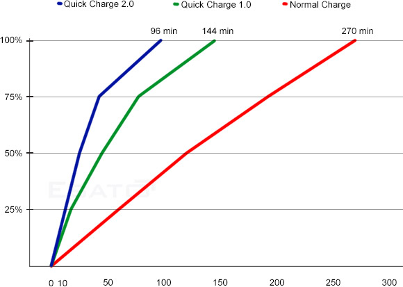 http://www.esato.com/gfx/news/img/qualcomm-quick-charge-graph_1361453895.jpg