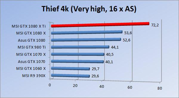 http://www.tgoossens.nl/reviews/MSI/GTX1080Ti_Gaming_X/Graphs/2160/thief16.jpg
