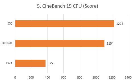 http://www.nl0dutchman.tv/reviews/gigabyte-x99-ultragaming/5.%20CineBench%2015%20CPU.JPG