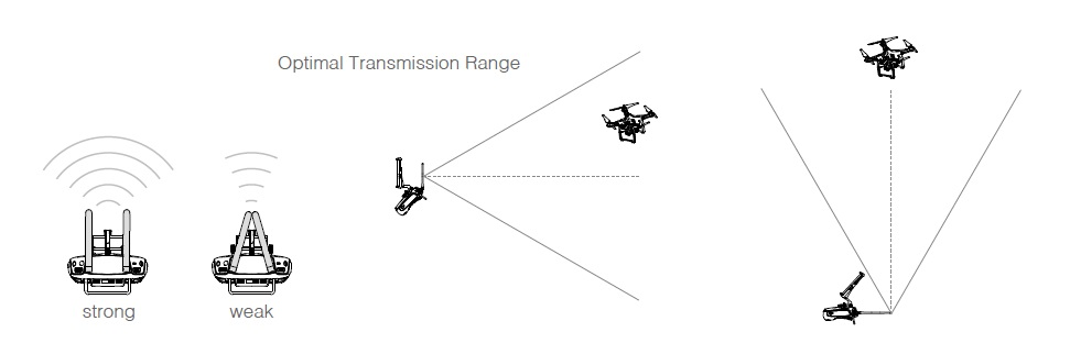 http://www.phantompilots.com/attachments/dji-transmission-range-jpg.18160/