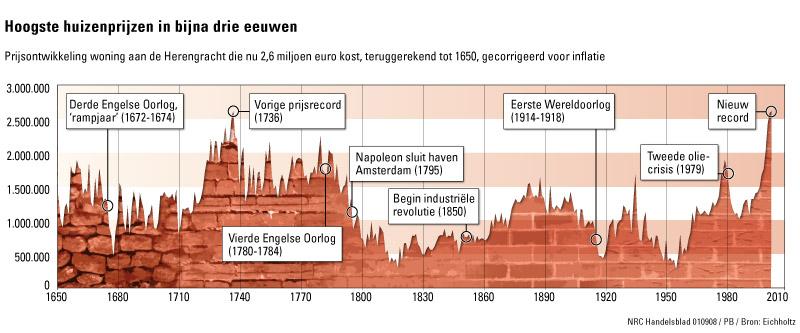 http://www.huizenmarkt-zeepbel.nl/images/huizenprijzen_300jaar.jpg