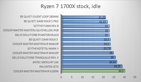 http://techgaming.nl/image_uploads/reviews/CM-G100M/ryzen1.png
