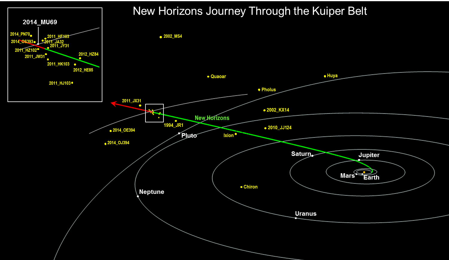 http://pluto.jhuapl.edu/Mission/Where-is-New-Horizons/NH_KEM_JourneyThroughKB_Trajectory_Guo20181031_v2.png