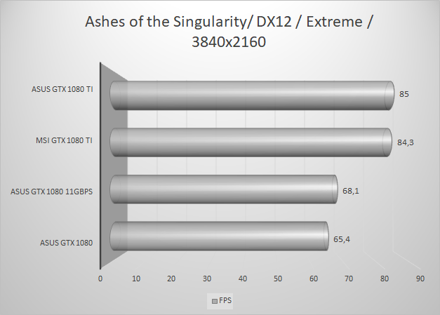 http://techgaming.nl/image_uploads/reviews/MSI-1080-Ti/ashes-extreme-dx12.png