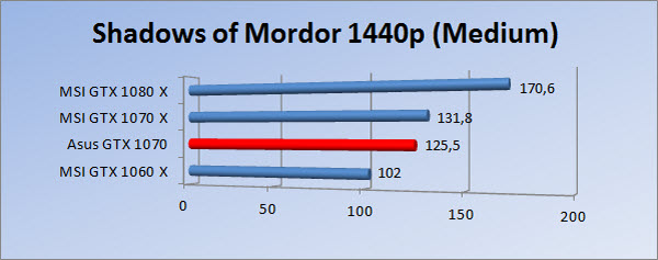 http://www.tgoossens.nl/reviews/Asus/GTX_1070/Graphs/1440/somm.jpg