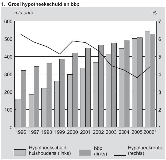http://www.huizenmarkt-zeepbel.nl/images/groei-hypotheekschuld-en-bbp.png