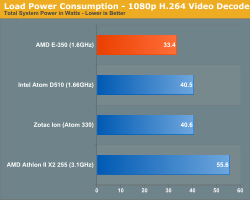 Anandtech: Brazos power consumption (load)