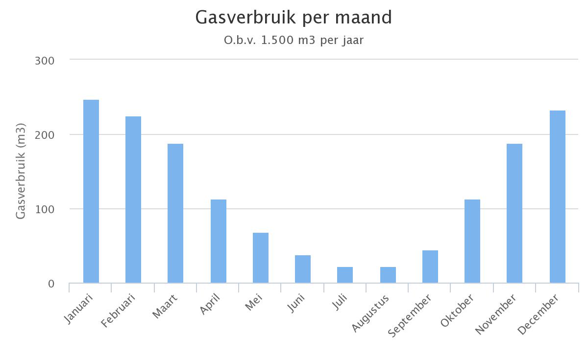 http://www.energiesite.nl/wp-content/uploads/2015/08/gasverbruik-per-maand-e1438544089441.png