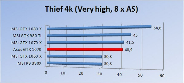 http://www.tgoossens.nl/reviews/Asus/GTX_1070/Graphs/2160/thief8.jpg