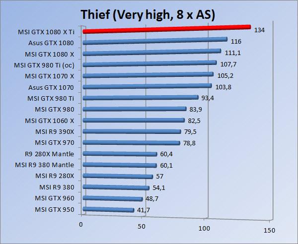 http://www.tgoossens.nl/reviews/MSI/GTX1080Ti_Gaming_X/Graphs/1080/thief8b.jpg