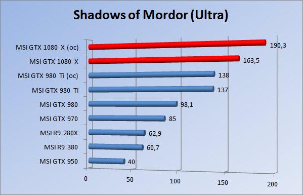 http://www.tgoossens.nl/reviews/MSI/GTX1080_Gaming_X/Graphs/1080/somu.jpg