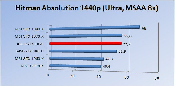 http://www.tgoossens.nl/reviews/Asus/GTX_1070/Graphs/1440/hau8.jpg