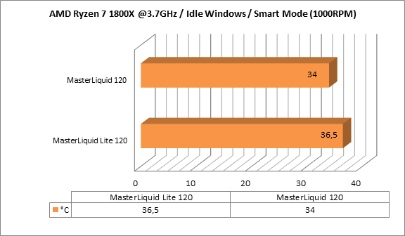 http://techgaming.nl/image_uploads/reviews/CM-ML120-ML120L/idle.png