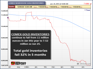 http://srsroccoreport.com/wp-content/uploads/Comex-Gold-Inventories-62513.png