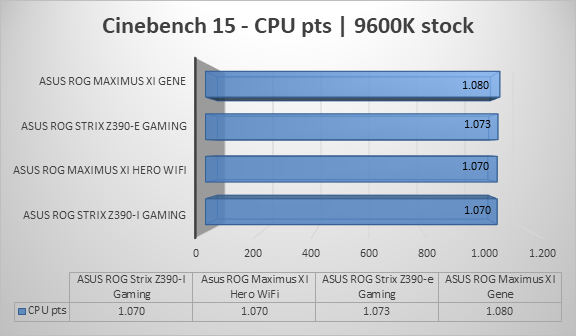 http://techgaming.nl/image_uploads/reviews/Asus-ROG-Strix-Z390-I-Gaming/cine15.png